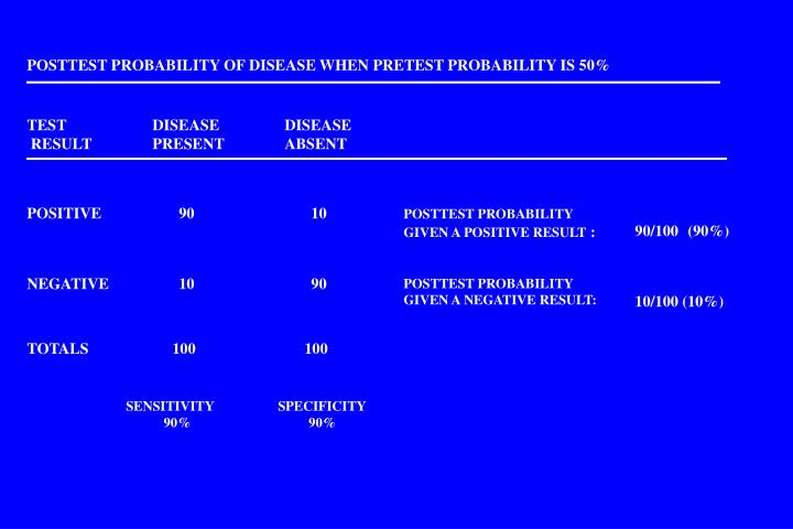 POSTTEST PROBABILITY OF DISEASE WHEN PRETEST PROBABILITY IS 50%