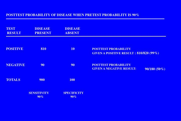 POSTTEST PROBABILITY OF DISEASE WHEN PRETEST PROBABILITY IS 90%