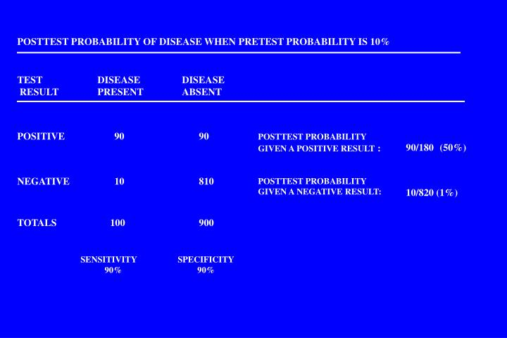 POSTTEST PROBABILITY OF DISEASE WHEN PRETEST PROBABILITY IS 10%