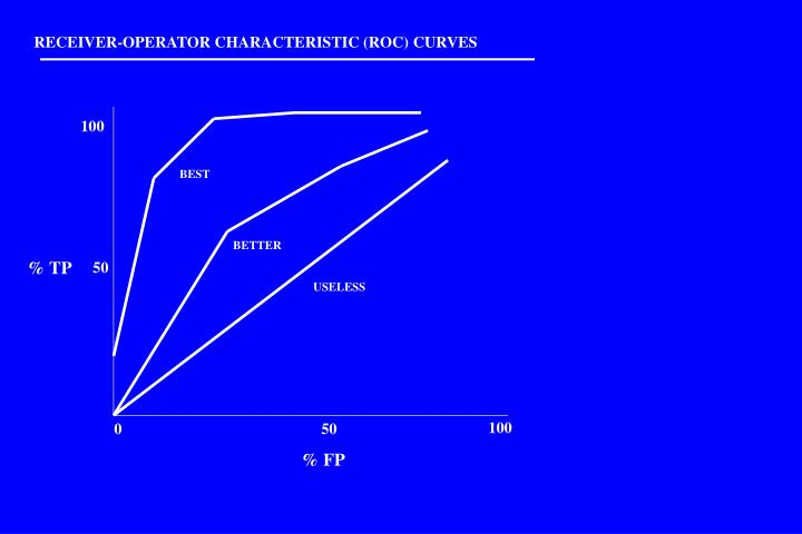 RECEIVER-OPERATOR CHARACTERISTIC (ROC) CURVES