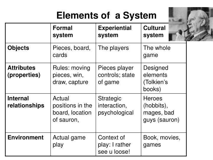 elements of a system n.