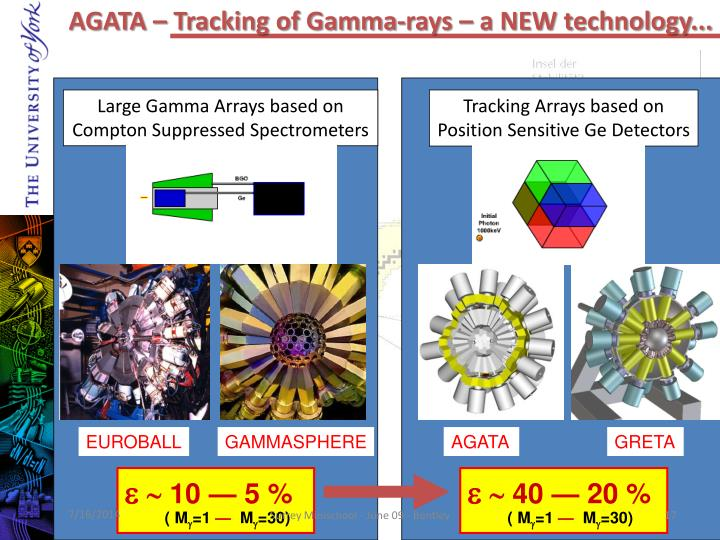 AGATA – Tracking of Gamma-rays – a NEW technology...
