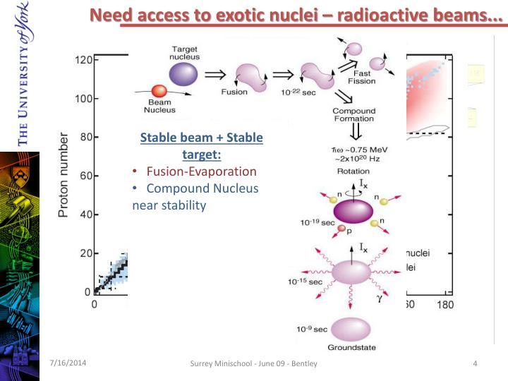 Need access to exotic nuclei – radioactive beams...