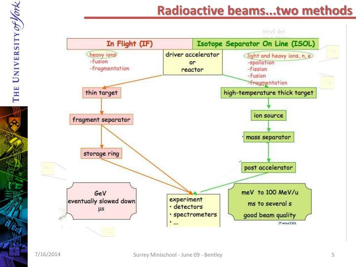 Radioactive beams...two methods