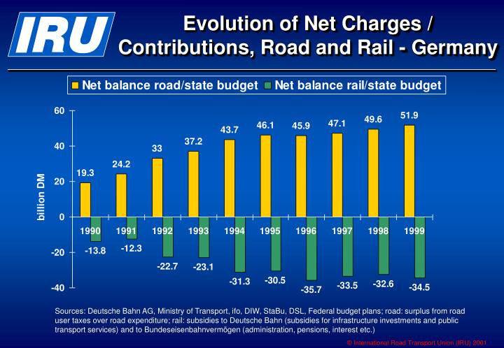 evolution of net charges contributions road and rail germany n.