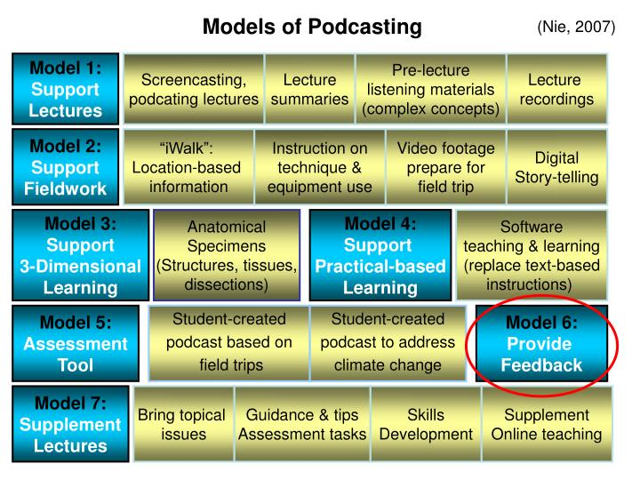 Models of Podcasting