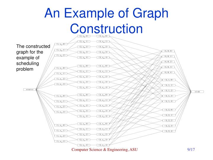 An Example of Graph Construction