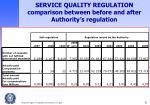 service quality regulation comparison between before and after authority s regulation