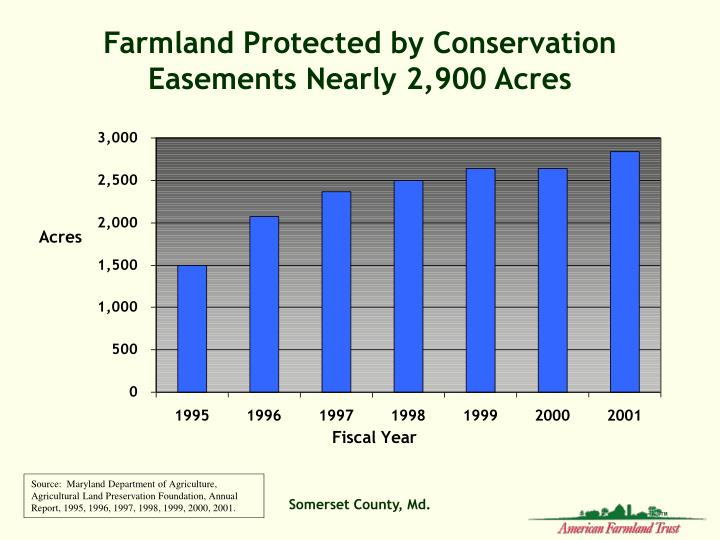 Farmland Protected by Conservation Easements Nearly 2,900 Acres