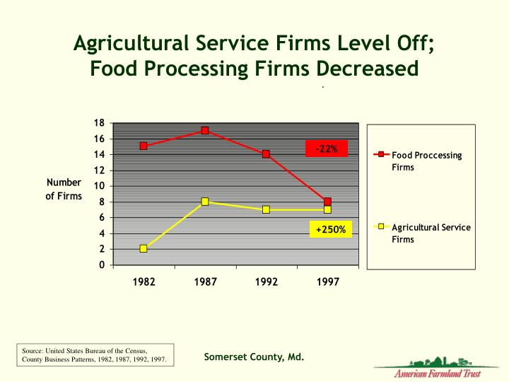 Agricultural Service Firms Level Off;  Food Processing Firms Decreased