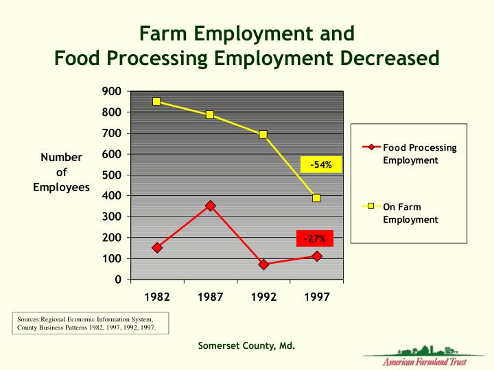 Farm Employment and