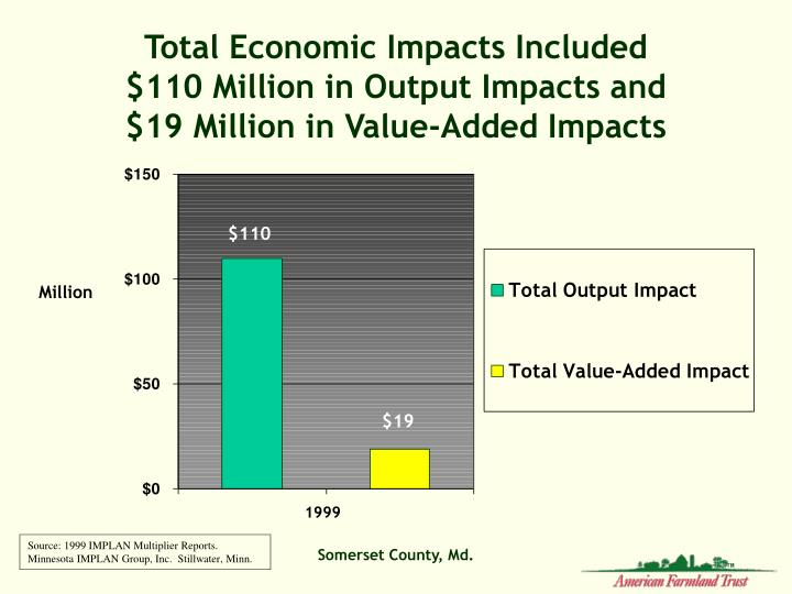 Total Economic Impacts Included