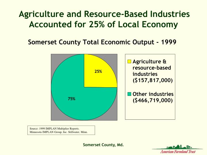 Agriculture and Resource-Based Industries Accounted for 25% of Local Economy