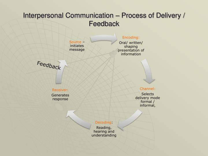 Interpersonal Communication – Process of Delivery / Feedback