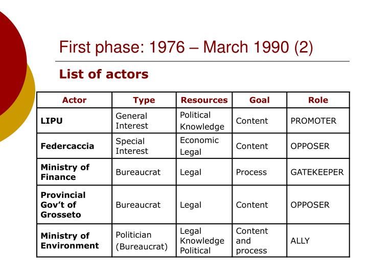First phase: 1976 – March 1990 (2)