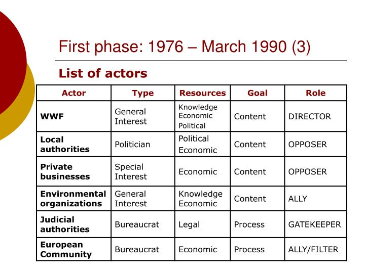 First phase: 1976 – March 1990 (3)