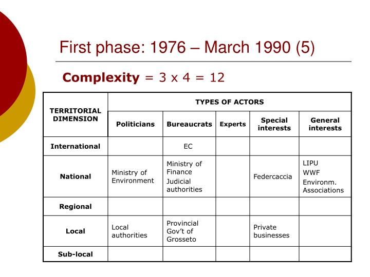 First phase: 1976 – March 1990 (5)