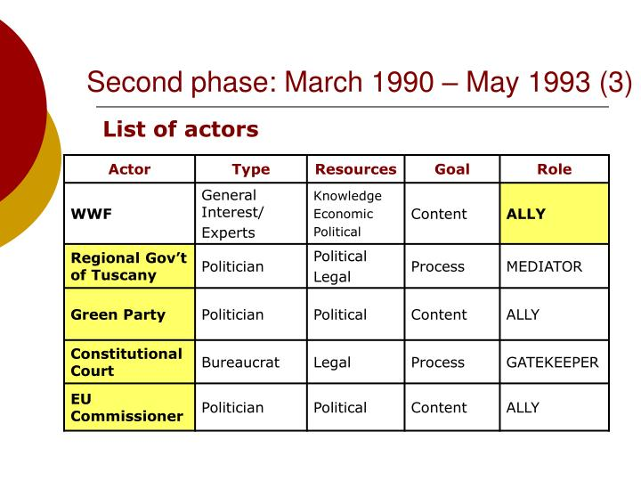 Second phase: March 1990 – May 1993 (3)