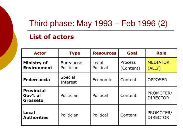 Third phase: May 1993 – Feb 1996 (2)
