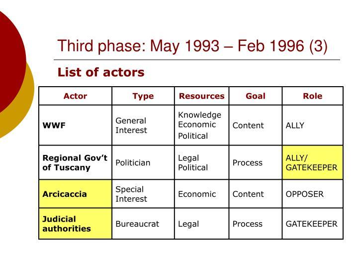 Third phase: May 1993 – Feb 1996 (3)