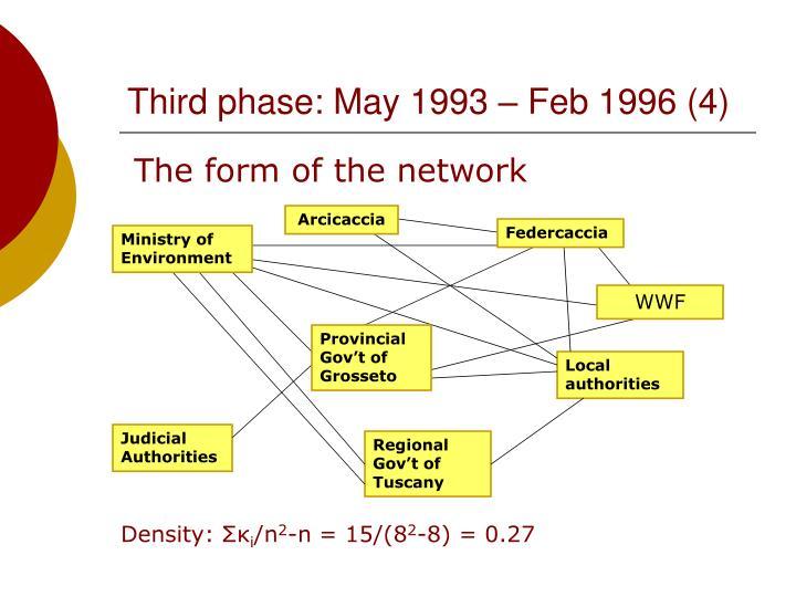 Third phase: May 1993 – Feb 1996 (4)