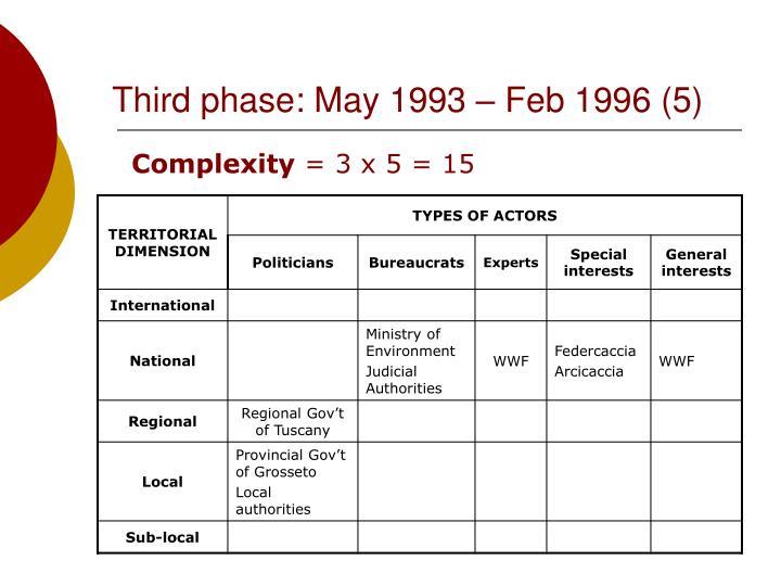 Third phase: May 1993 – Feb 1996 (5)