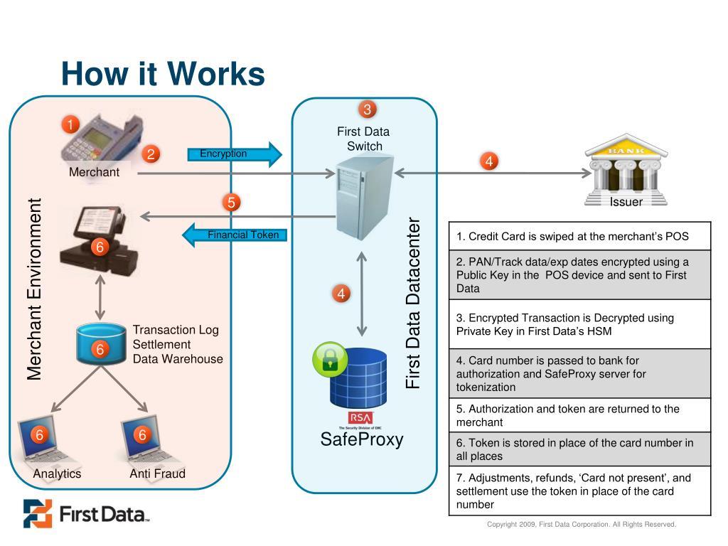 PPT - TransArmor SM A Secure Transaction Management SM
