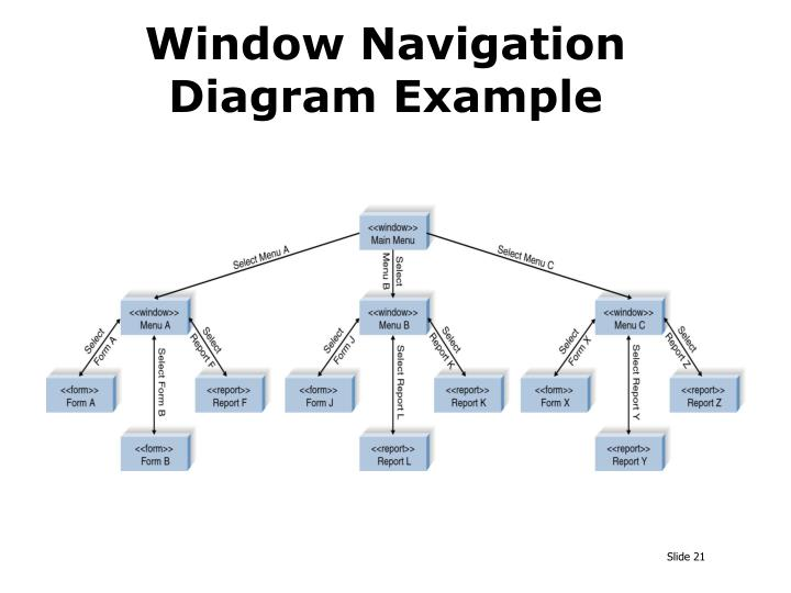 Window Navigation Diagram Example