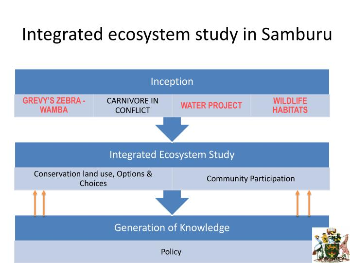 Integrated ecosystem study in
