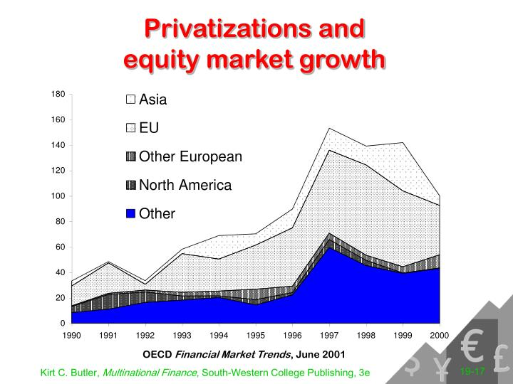 Privatizations and