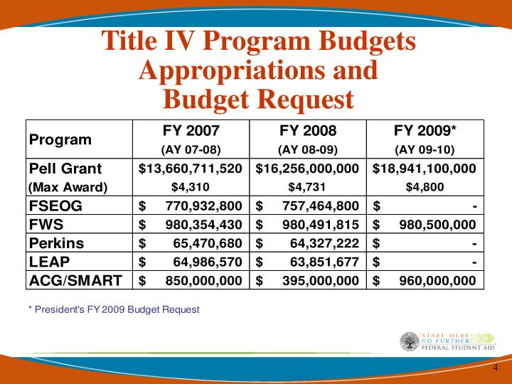 Title IV Program Budgets     Appropriations and