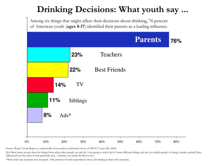 drinking decisions what youth say n.