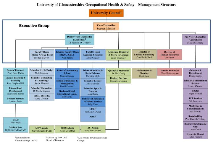 PPT - University of Gloucestershire Occupational Health ...