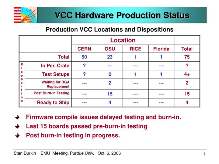 vcc hardware production status n.