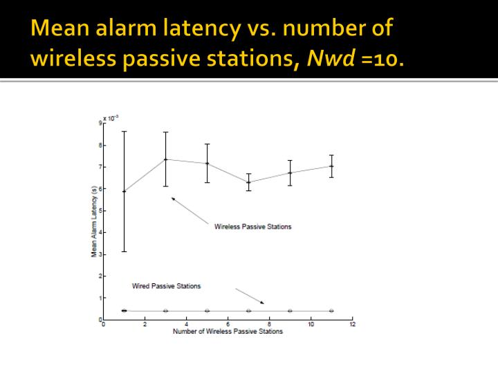 Mean alarm latency vs. number of wireless passive stations,
