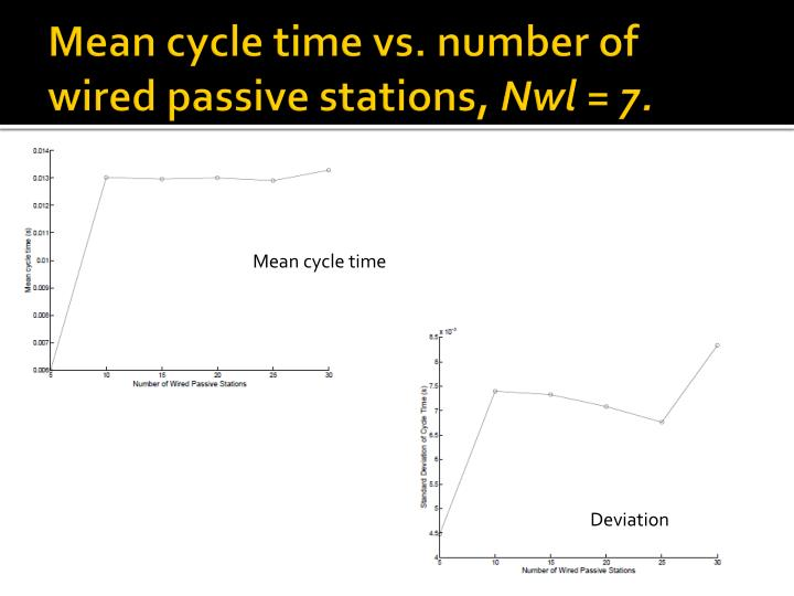 Mean cycle time vs. number of wired passive stations,