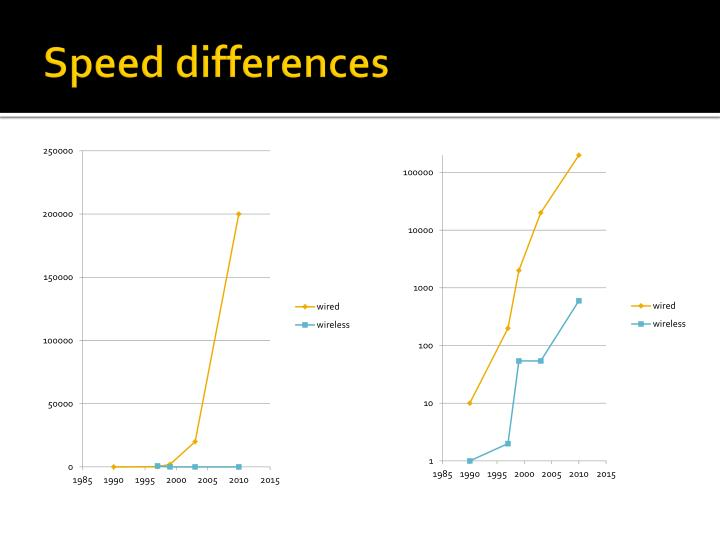 Speed differences