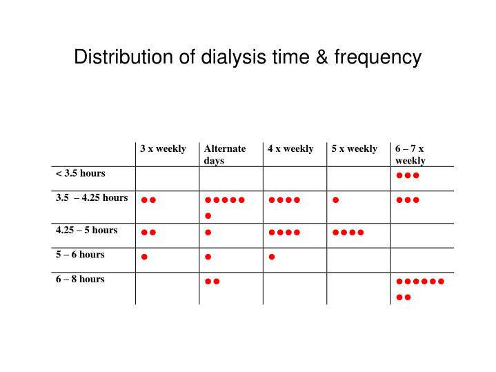 Distribution of dialysis time & frequency