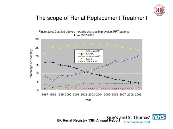 The scope of Renal Replacement Treatment