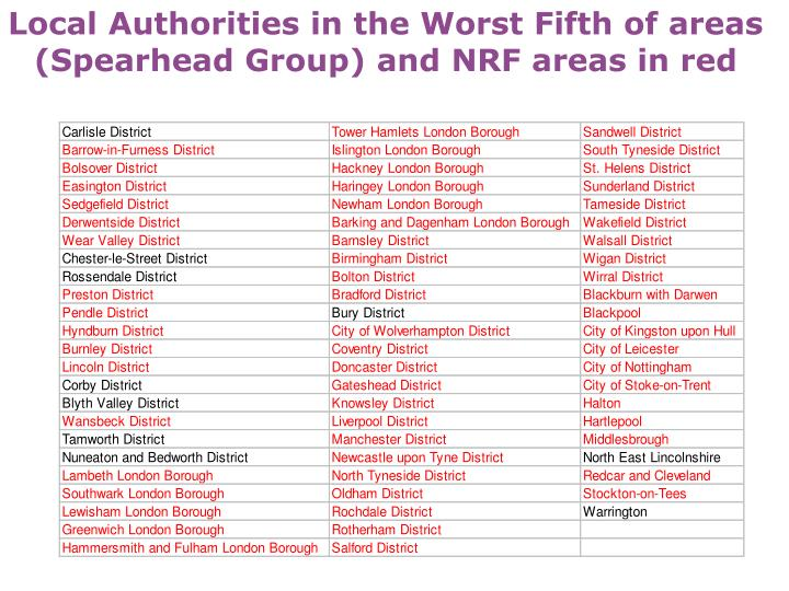 Local Authorities in the Worst Fifth of areas