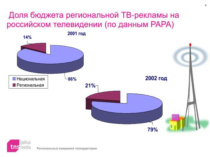 Доля бюджета региональной ТВ-рекламы на российском телевидении (по данным РАРА)