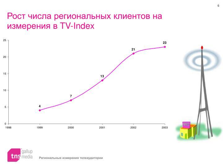 Рост числа региональных клиентов на измерения в