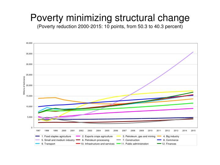 Poverty minimizing structural change