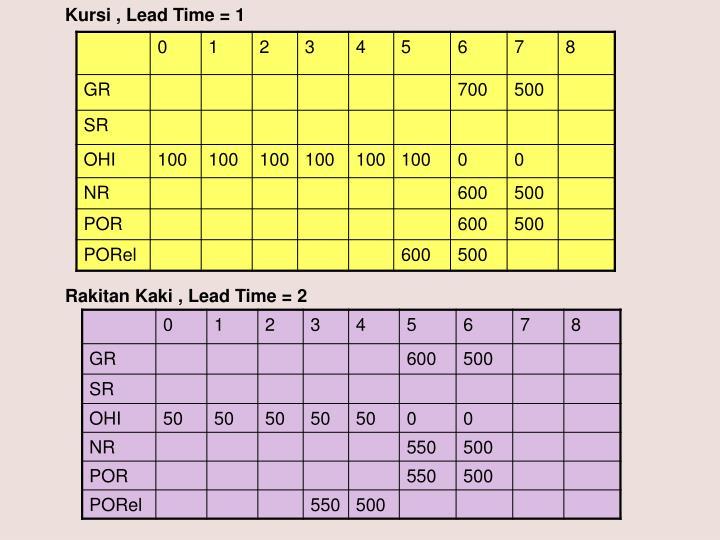 Kursi , Lead Time = 1