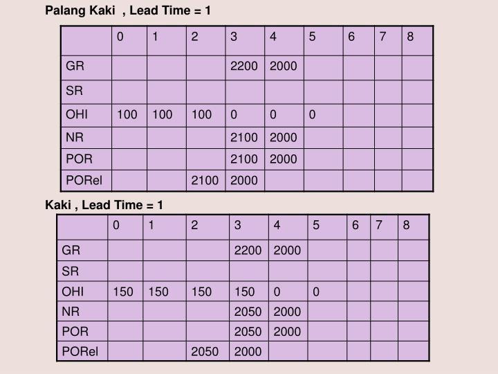 Palang Kaki  , Lead Time = 1