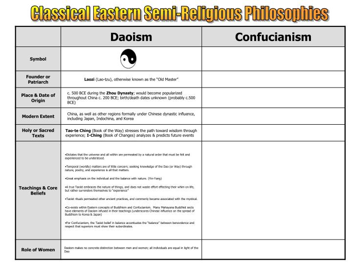 Classical Eastern Semi-Religious Philosophies