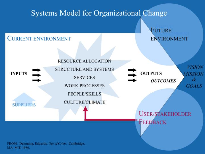 Systems Model for Organizational Change