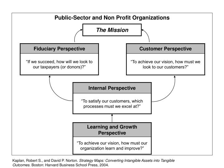 Public-Sector and Non Profit Organizations