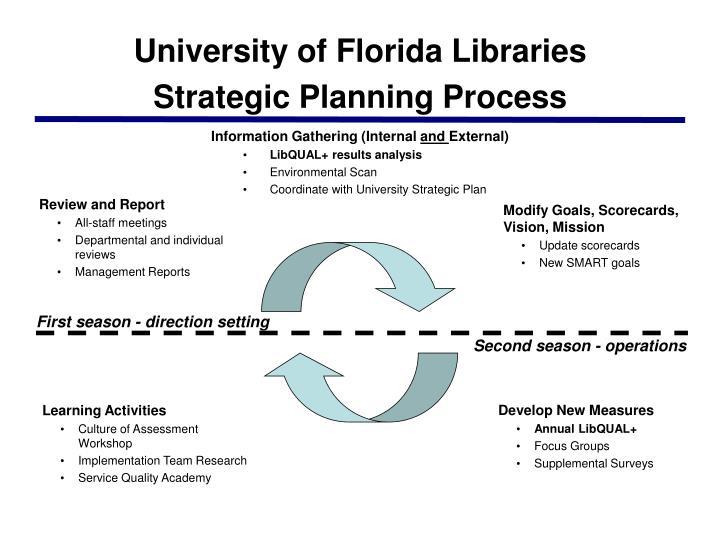 University of Florida Libraries