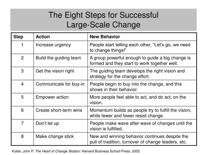 The Eight Steps for Successful